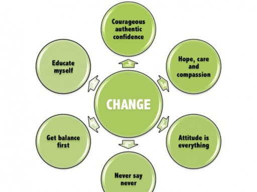 CHANGE mindset model
